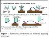 Copper Wire Bonding Reliability Pictures