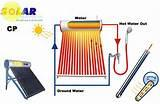 Pictures of Copper Wire Heating Element